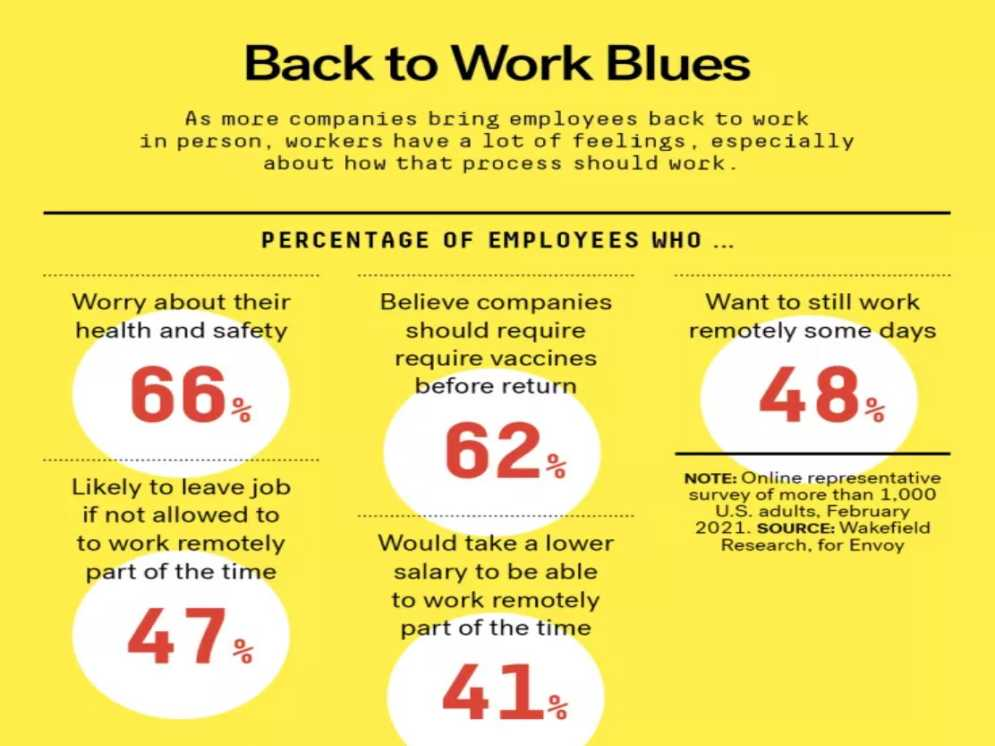 """Thumbnail For Employees Balk at End to Remote Work: 'Going Back to the Office Is Stupid"""""""