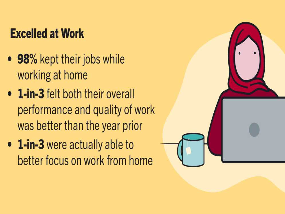Thumbnail For Harvard Study Finds Most Workers Would Rather Continue Working From Home